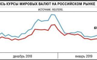 ЦБ не испугал рубль: покупка долларов не препятствует укреплению российской валюты